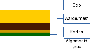 permablitz-schema